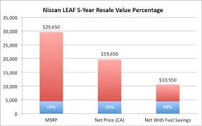 Vehicle Residual Value Chart Assessing The Predicted Resale Value Of Evs Fairly