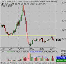 Uso Chart Crude Oil Etf Securities For Your Portfolio Simple Stock