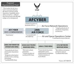 Air Force Structure Chart Officials Detail Scope Units Of Afcyber Command U S Air