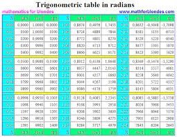 Tan Chart Radians Mathematics For Blondes Trigonometric Table In Radians