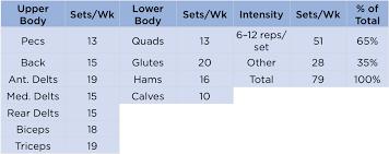 5 Day Workout Chart The Intermediate Bodybuilding Program Rippedbody Com