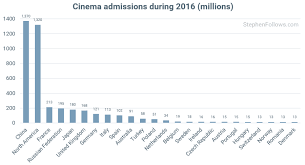 American Box Office Chart Are Cinema Box Office Takings Rising Or Falling Stephen