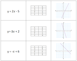 matching tables graphs and equations