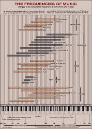 Frequency Range Chart In Reference To Various Musical