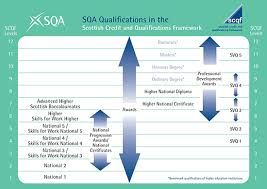 Ucas Tariff Chart Scqf Level And Credit How Are Qualifications Measured Sqa