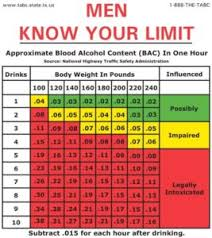 Breathalyzer Readings Chart New Orleans Dwi Overview Bloom Legal