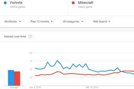 Google Trends Fortnite Vs Minecraft Popularity 2019 Kr4m