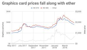 Why This Years Insane Graphics Card Price Surge Might Be