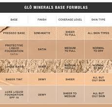 glo minerals base formulas