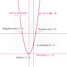 find quadratic line of symmetry