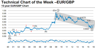 Technical Analysis Chart Of The Week Eur Gbp Further