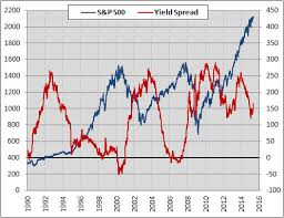 2 Year Treasury Yield Chart Whats The Link Between Yield Spreads And Stocks