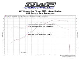 Nwp Charts Nwp Engineering 7th Gen Maxima Vias Block Plate Kit Test
