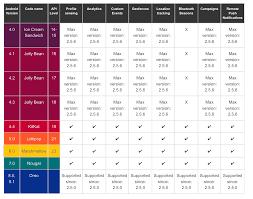 Android Compatibility Chart Moca Developer Portal