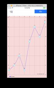 Creating A Line Chart In Swift And Ios Osian Smith Medium