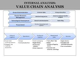 strategic analysis of apple  palmtops 8 internal analysis value chain analysis general administration a greener apple strong cash position human resources management