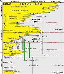 Alberta Stratigraphic Chart Controls On Accommodation During The Early Middle Campanian