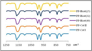 polymers full text correlation of microstructure polymers 09 00075 g002 550