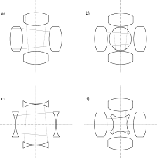 Geometrical Optics And Optical Design Pdf Orthogonally Coupled Geometrical Constraints In Optics