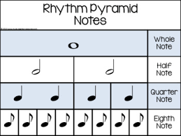 Music Rhythm Charts Notes And Rests Value Charts Poster Tpt