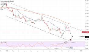 Eurils Chart Euro Israeli Shekel Rate Tradingview
