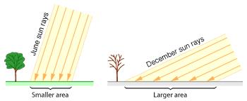 Seasonal Sun Angle Chart Understanding Astronomy The Sun And The Seasons