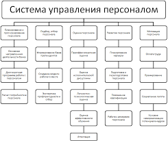 Концепция управления персоналом банка Рефераты ru Концепция управления персоналом банка
