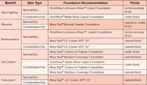 How To Choose The Right Foundation With Mary Kay
