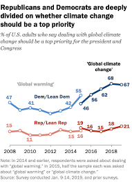 The Challenging Politics Of Climate Change