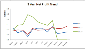 How To Add Line Charts In Excel Dashboards