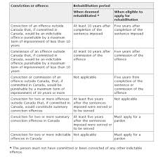 Grounds Of Inadmissibility Chart Admissibility Immigration To Canada Information