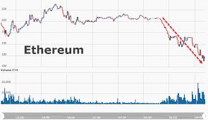 Bitcoin Price Natural Log Scale Ethereum Atlanta Hotel Ahar