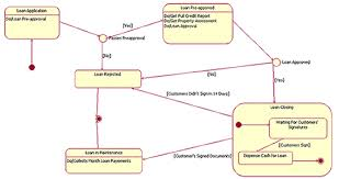 What Is State Chart In Uml What Is Activity Diagram Aerospace
