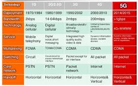 1g 2g 3g 4g 5g Comparison Chart Difference Between 1g 2g 3g 3 5g 4g 5g Eee Community