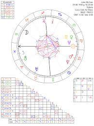 John Mccain Astrology Chart