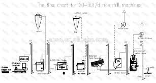 Rice Milling Flow Chart Anon Hot Sale Rice Mill 20 30t D Rice Mill Plant Id 10525309