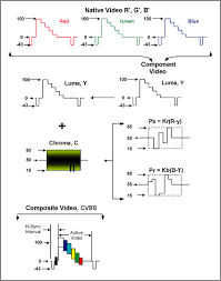 understanding analog video signals tutorial maxim figure 2 analog encoding from r g b to cvbs