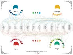 Pop Charts 1965 The Beatles Song Charts By Pop Chart Lab