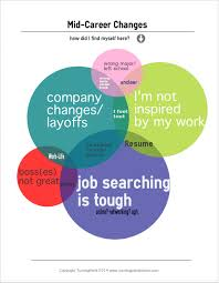 Mid Career Changes Turningpoint Boston