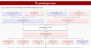 William Madison Fuller [KB 8 Bu] (1872-1947) » Genealogie Wylie »  Généalogie Online