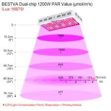 King 2000w Led Grow Light 3pcs King Plus 1200w Double Chips Led Grow Light Full