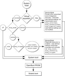 Ilom Properties That Affect Post Behavior Sparc Enterprise