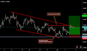 Eurzar Chart Rate And Analysis Tradingview