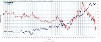 Bond Market Historical Chart History Of Us Stocks And Interest Rates Business Insider