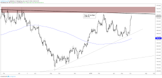 Gold Euro Chart Dollar Euro Australian Dollar And Gold Charts For Next Week
