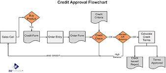 Document Control Procedure Flow Chart What Are Internal Controls Accounting Procedures