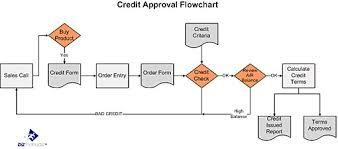 As9100 Process Flow Chart What Is A Process Map Process Flow Chart Bizmanualz