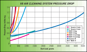 Hepa Filter Pressure Drop Chart V8 Air Cleaning Systems Dynamic Air Quality Solutions