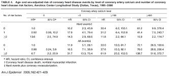 Agatston Score Chart Coronary Artery Calcium Score Coronary Calcium Score 2019