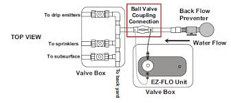 coupling connection ball valve 1 ez flow to sprinkler connection from ez flo unit